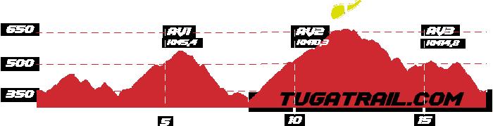 Tuga Trail perfil trailrunning 17km